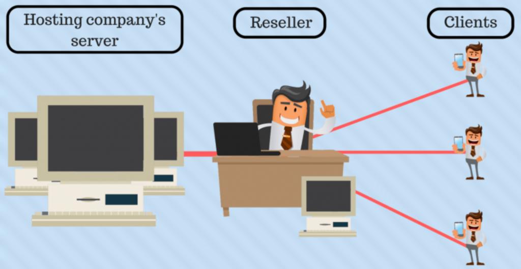 معرفی کامل انواع میزبان های وب